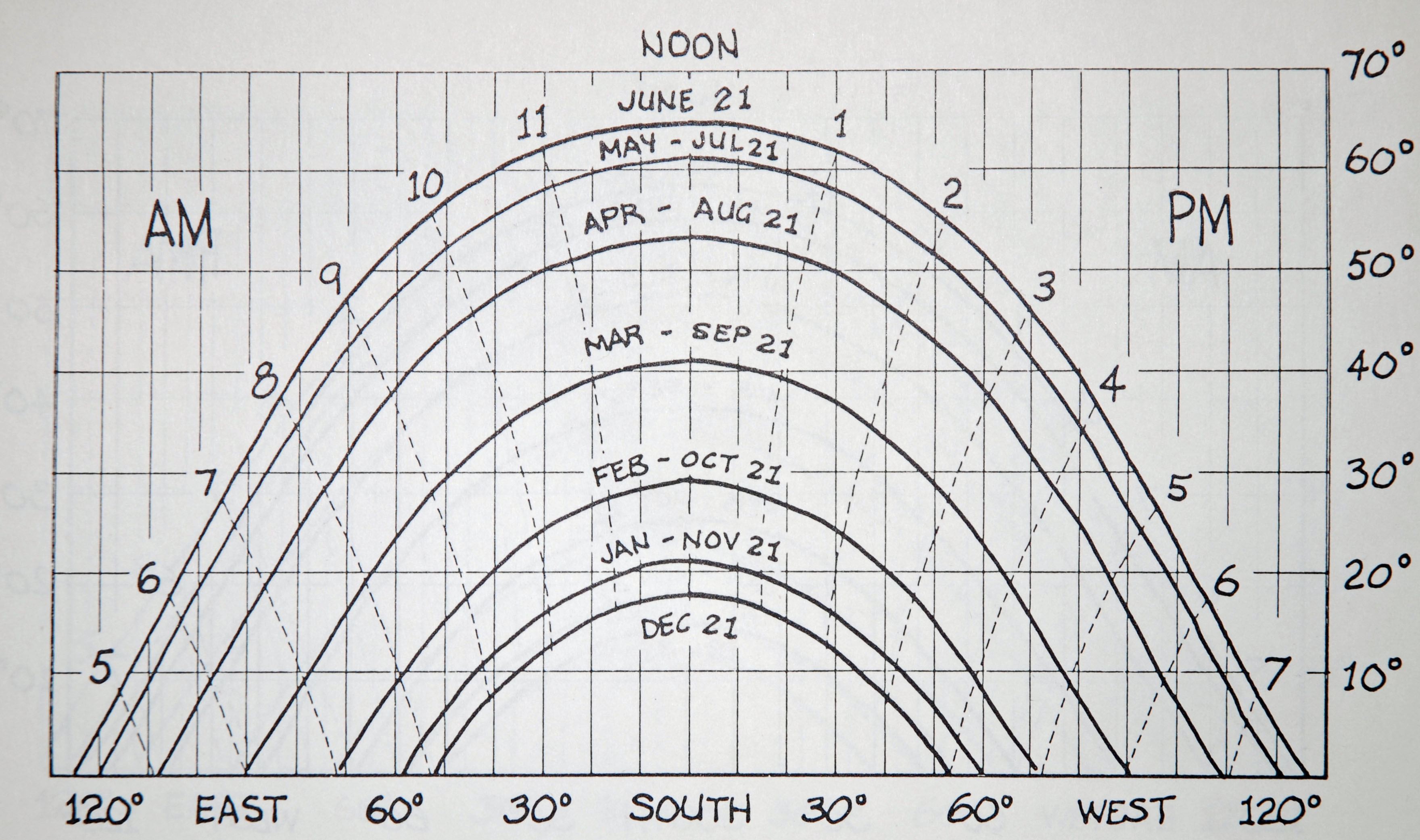 sunlight graph