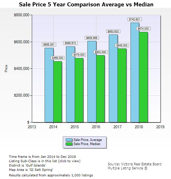 Salt Spring Real Estate Market report